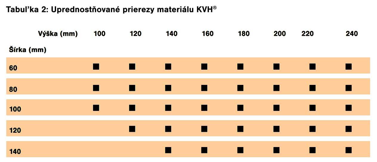 KVH - tabuľka typických rozmerov